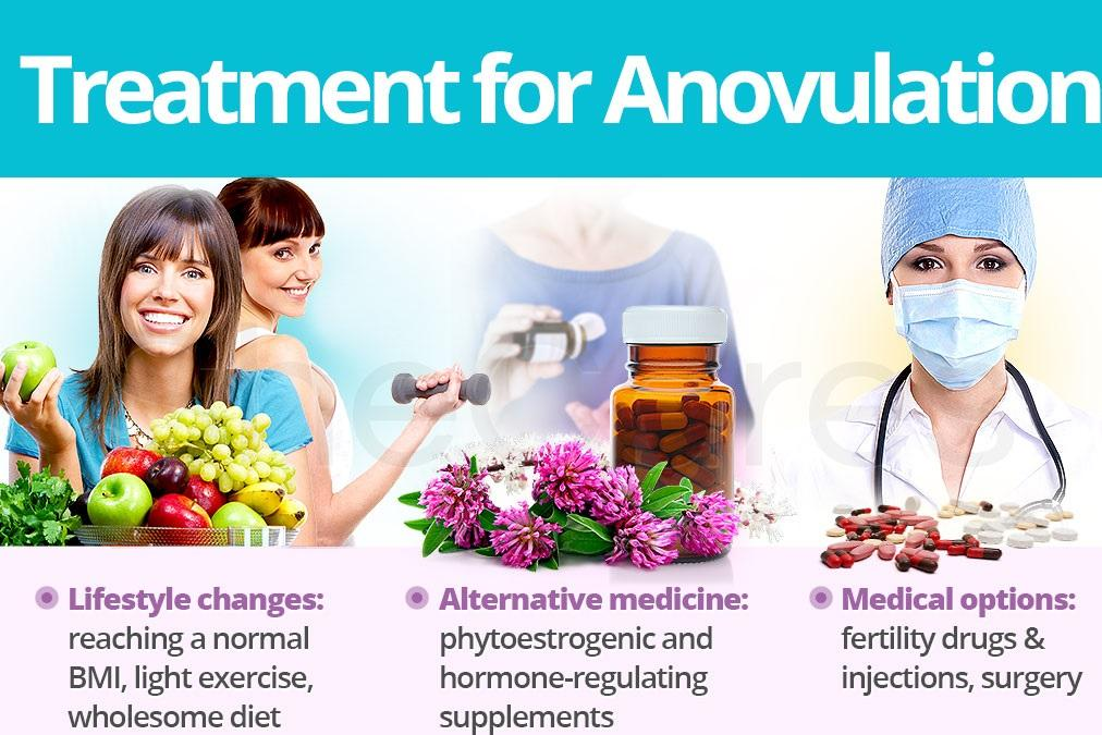Treatment for anovulation